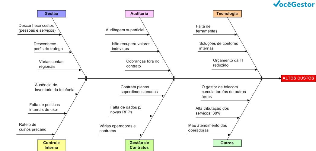 Diagrama de Causa e Efeito - Telefonia - Você Gestor